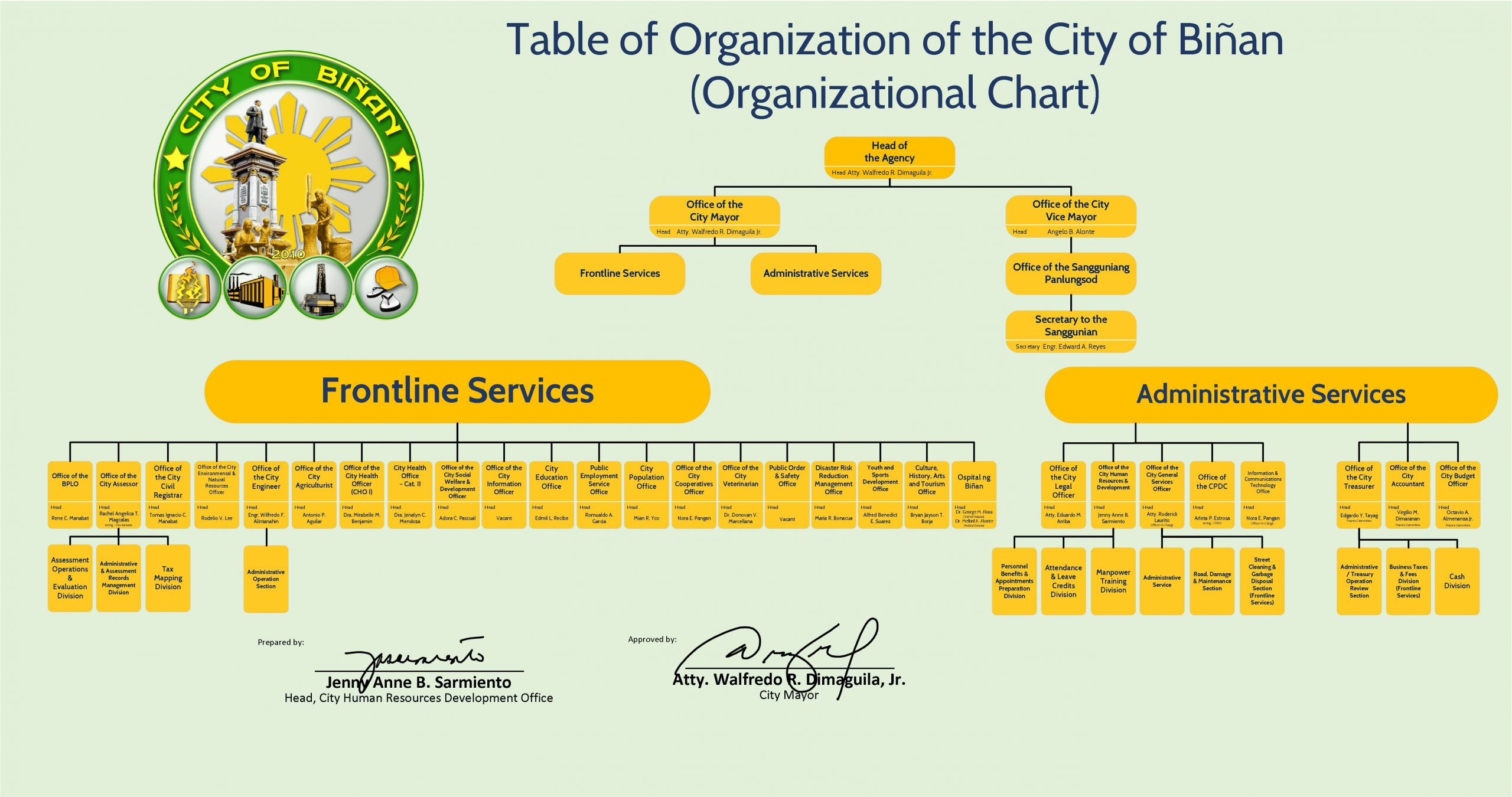 City Officials Binan City